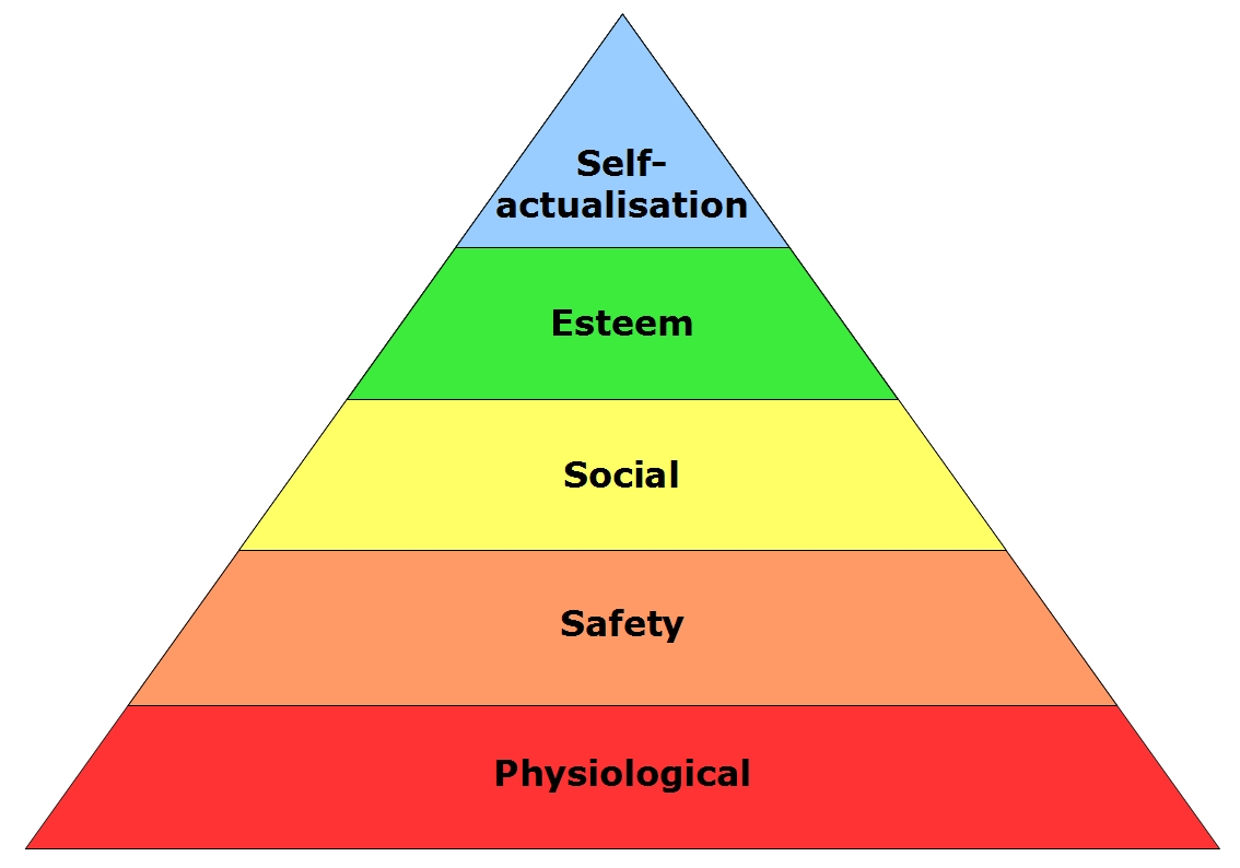 an introduction to the analysis of the pyramid by abraham maslow